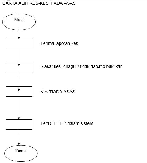 carta alir ssdm 4