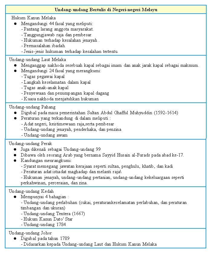 Nota Padat Bahasa Inggeris Tingkatan 4 Yang Bermanfaat Gardens Of Knowledge Nota Ringkas Sejarah Tingkatan 4 Semua Topik Skoloh