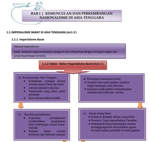 Nota Padat Bahasa Inggeris Tingkatan 4 Yang Sangat Meletup Pendidikanmalaysia Com Skoloh