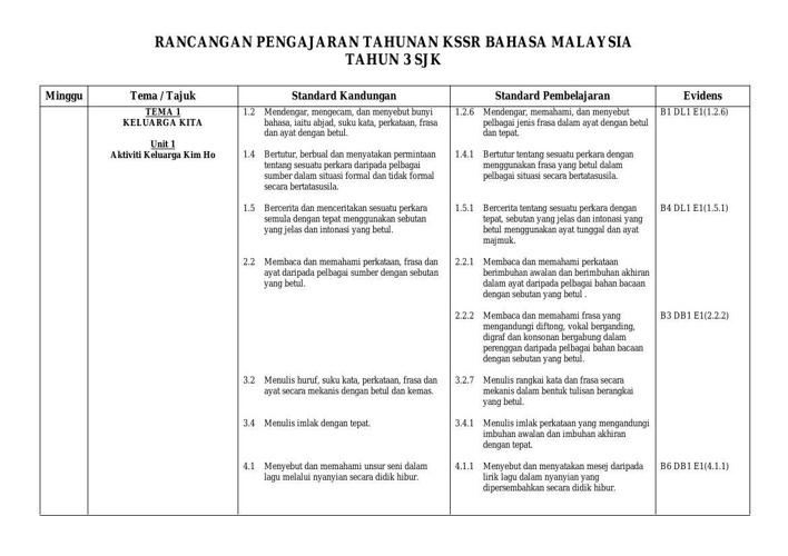 Download Rpt Bahasa Melayu Tahun 1 Penting Pppm Bahasa Malaysia Sjk Tahun 3 by Meepeng0301 Flipsnack Of Kumpulan Rpt Bahasa Melayu Tahun 1 Yang Boleh Di Cetak Dengan Segera