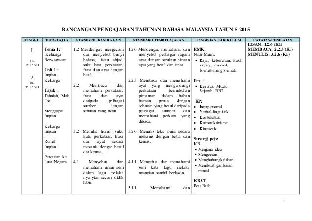 Download Rpt Bahasa Melayu Tahun 1 Power Muat Turun Dskp Bahasa Melayu Tahun 5 Yang Power Khas Untuk Guru Of Kumpulan Rpt Bahasa Melayu Tahun 1 Yang Boleh Di Cetak Dengan Segera