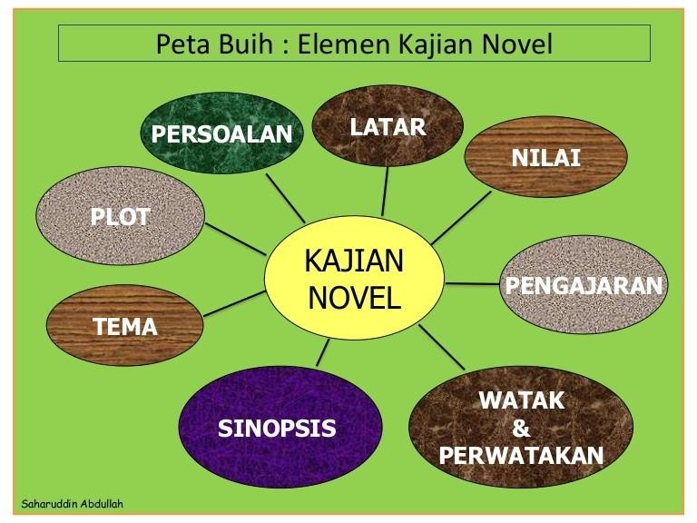 Download Rpt Bahasa Melayu Tingkatan 4 Power 37 Nota Bahasa Melayu Tingkatan 4 Yang Sangat Power Untuk Para Murid Skoloh