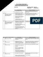 Download Rpt Kimia Biologi Tingkatan 5 Terbaik Huraian Sukatan Pelajaran Biologi Tingkatan 5 Bm Pdf Of Senarai Rpt Kimia Tingkatan 5 Yang Boleh Di Download Dengan Senang
