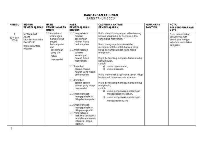 Download Rpt Sains Tahun 6 Hebat Rancangan Pengajaran Tahunan Sains Tahun 6 2013 by Nurul Flipsnack Of Download Rpt Sains Tahun 6 Yang Dapat Di Muat Turun Dengan Cepat