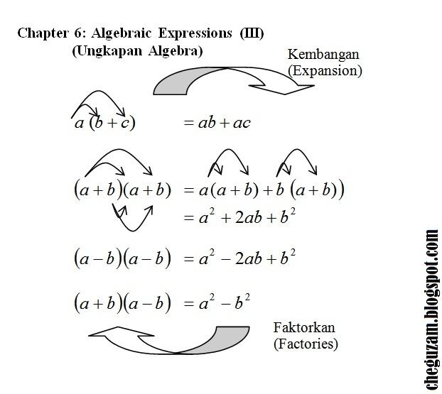 Download Rpt Sains Tingkatan 3 Meletup Nota Matematik Tingkatan 3 Bab 6 Ungkapan Algebra Algebraic Of Bermacam-macam Rpt Sains Tingkatan 3 Yang Boleh Di Download Dengan Senang