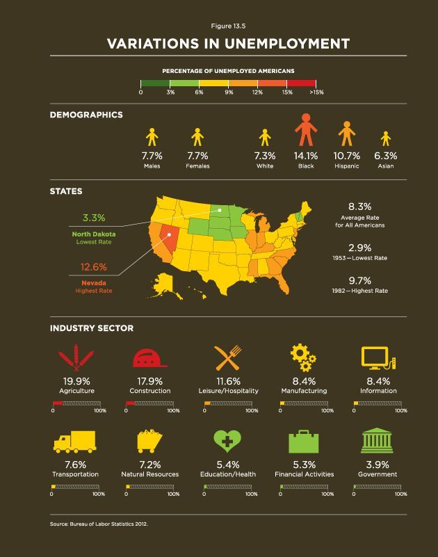 variations in unemployment social stratification sociology data visualization teaching tools infographic