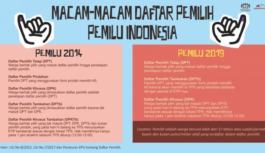 macam macam daftar pemilih pemilu indonesia